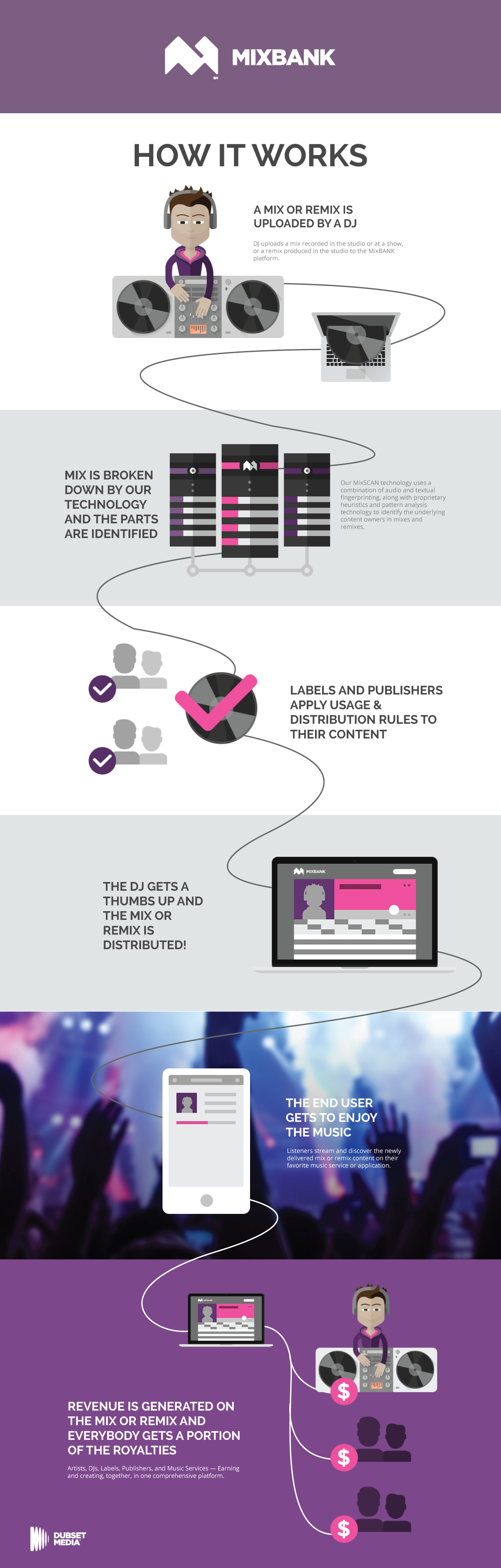 How-MixBANK-Works